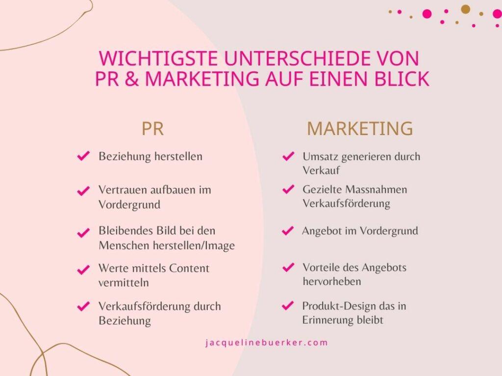 Unterschiede PR u Marketing auf einen Blick Jacqueline Bürker